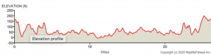 Isle of Wight Marathon Elevation